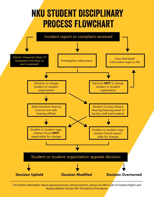 Student conduct process northern kentucky university greater code of student rights and responsibilities title nku student disciplinary process flowchart top of chart thecheapjerseys Image collections