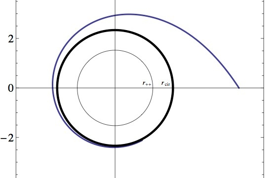 a graph with a circle in the center and a curve spiraling away from the circle