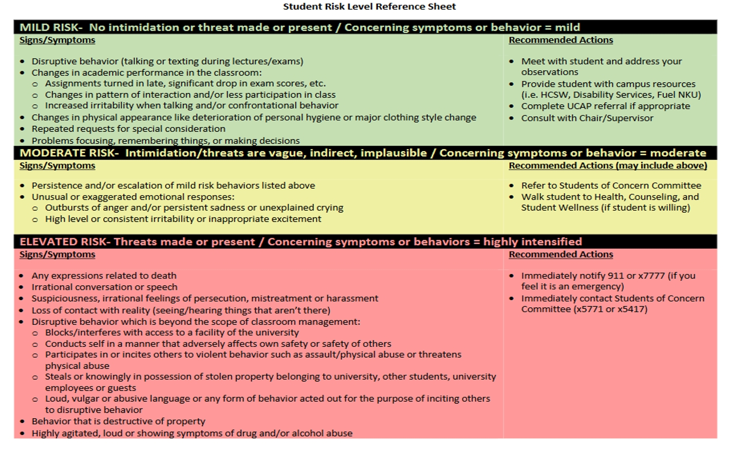 Student Risk Level Reference Sheet
